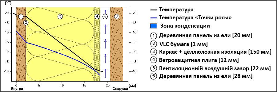 Сопротивление теплопередачи каркасной стены 150 мм