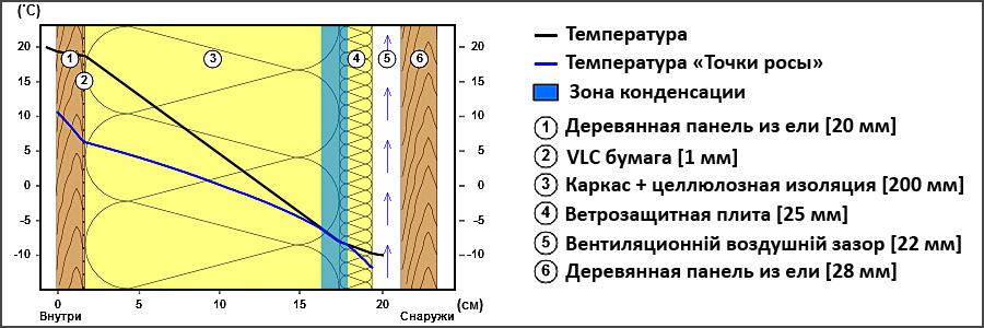Сопротивление теплопередачи каркасной стены 200 мм